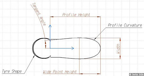 Swiss Side Wheelset Design Draft Profile