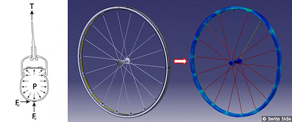 Wheelset Design Stress Testing Spoke Sideforce