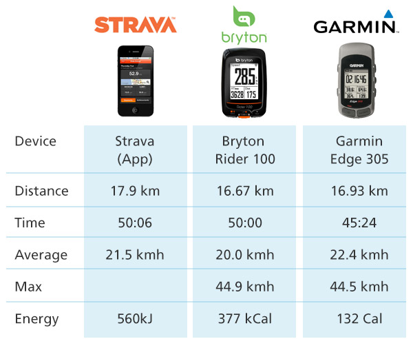 strava garmin comparison review
