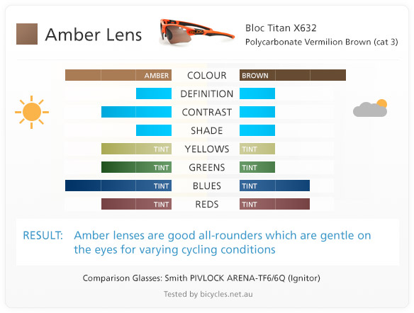 amber lens lenses cycling