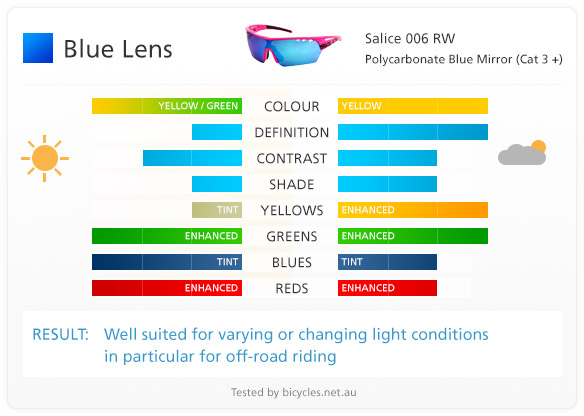 blue lens lenses cycling