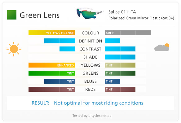 green lens lenses cycling