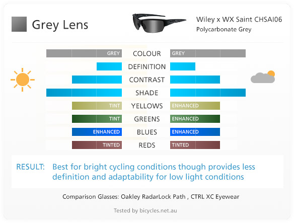 grey lens lenses cycling bike
