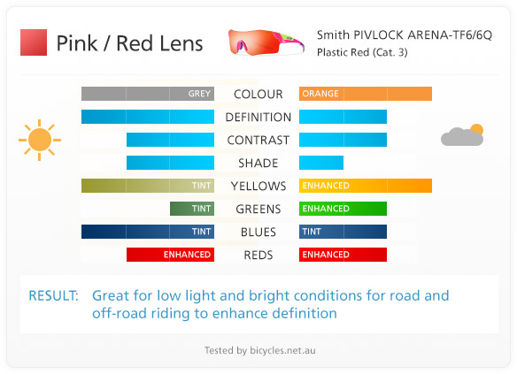 red pink lens lenses cycling