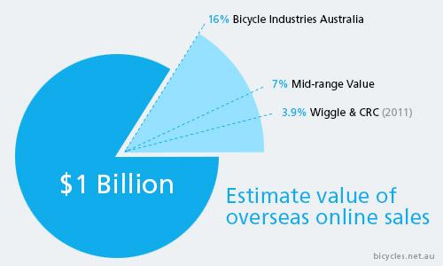 Value Overseas Online Shopping Australia