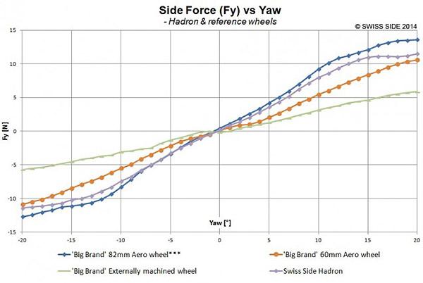 Swiss Side Hadron Side Force yaw