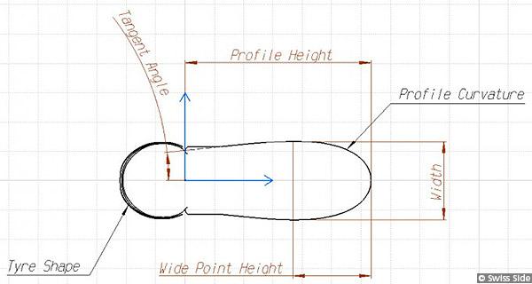 Swiss Side Wheelset Design Draft Profile