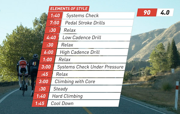 Sufferfest Elements of Style Program