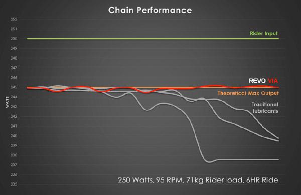 flaer drivetrain chain performance chart