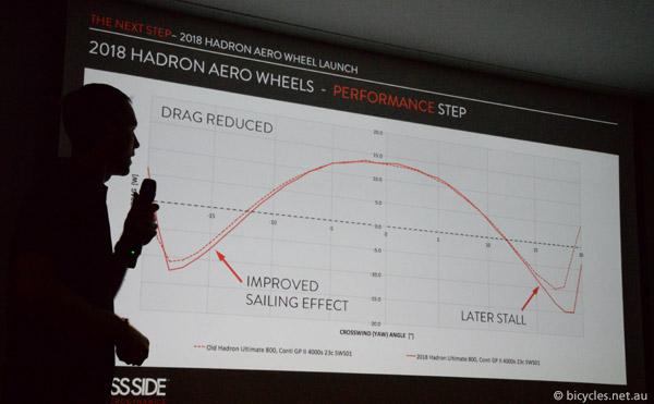 sailing effect aerowheels