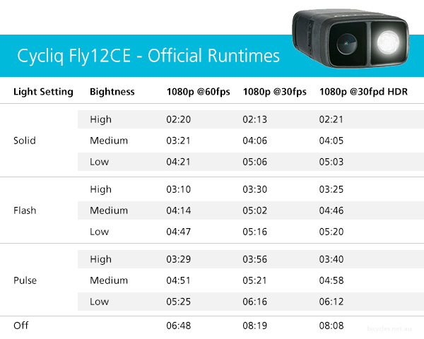 cycliq- fly12ce runtime